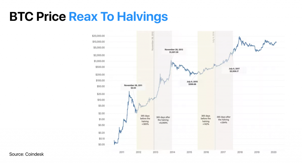 Bitcoin Price After Halvings Chart