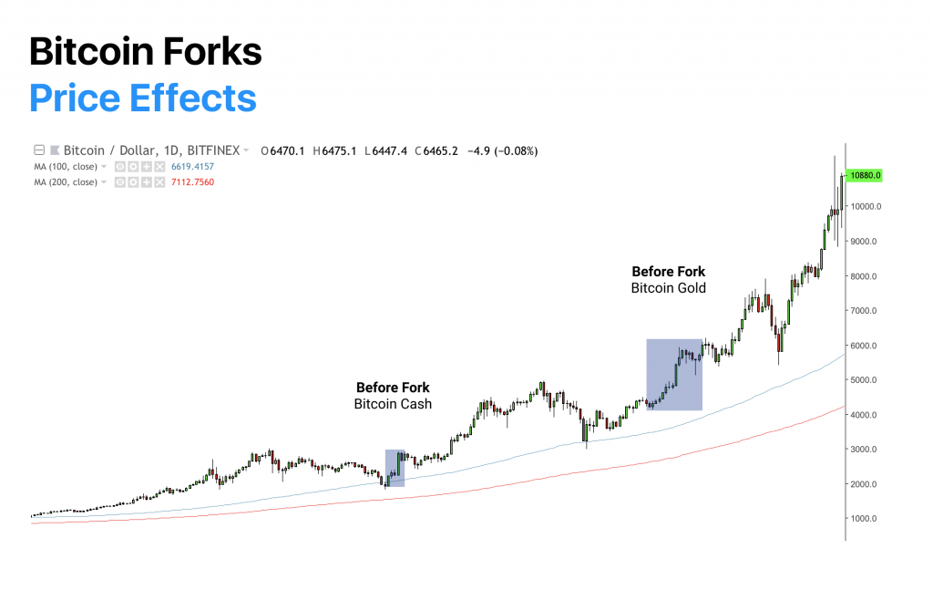 Price Effects of Bitcoin Forks